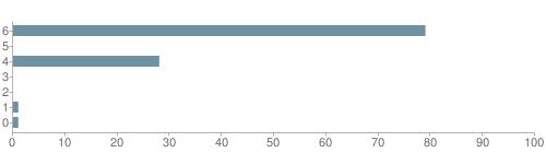 Chart?cht=bhs&chs=500x140&chbh=10&chco=6f92a3&chxt=x,y&chd=t:79,0,28,0,0,1,1&chm=t+79%,333333,0,0,10|t+0%,333333,0,1,10|t+28%,333333,0,2,10|t+0%,333333,0,3,10|t+0%,333333,0,4,10|t+1%,333333,0,5,10|t+1%,333333,0,6,10&chxl=1:|other|indian|hawaiian|asian|hispanic|black|white